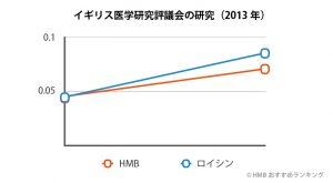 HMB 効果なしのグラフ1