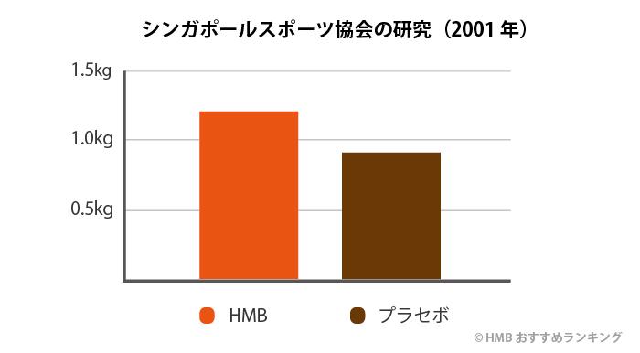 HMB 効果なしのグラフ2